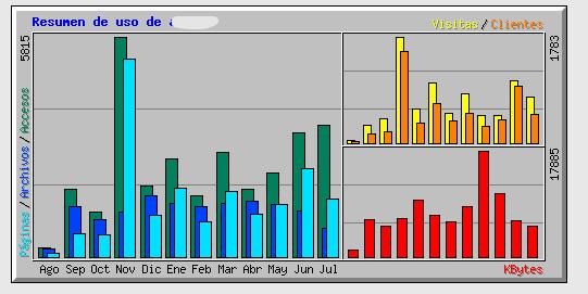 2015-07-20 11_30_41-Estadísticas de uso para azn.es - Resumen por meses